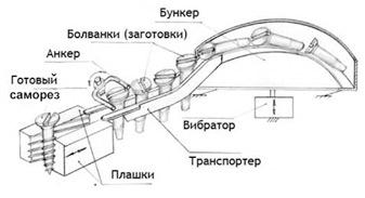 Нарезание резьбы производится на специальных автоматах.  В них болванки шурупов засыпаются в бункер.